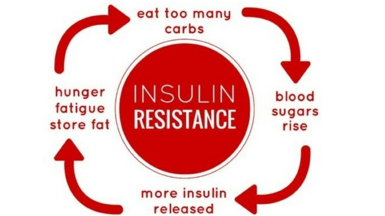 Natural Remedies For Insulin Resistance